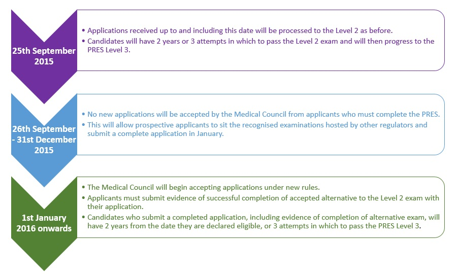 Medical Council - Important notice regarding applications for