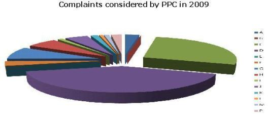 Complaints considered by PPC in 2009