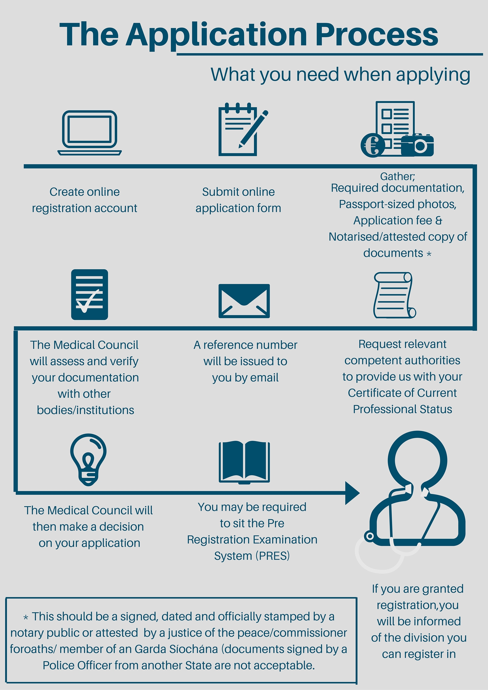 What You Need When Applying For Registration Medical Council What You Need  When Applying For Registration